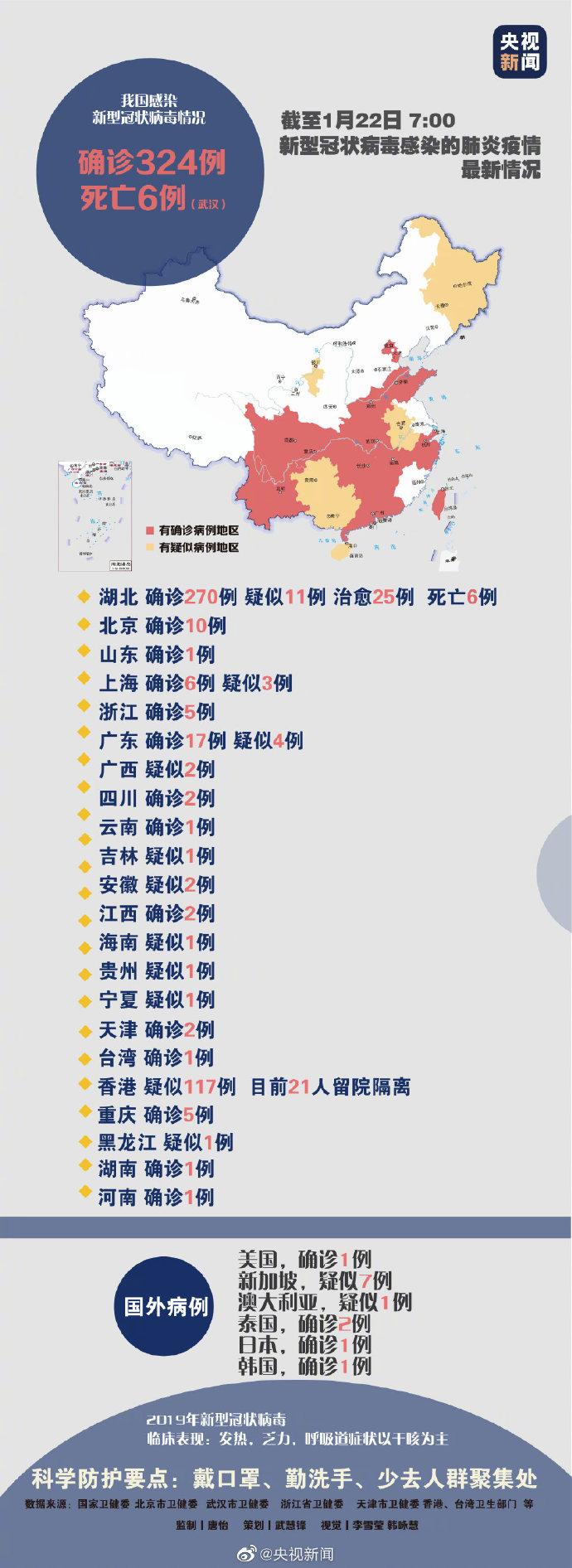 22日7时疫情!国内确诊324例新型冠状病毒肺炎病例